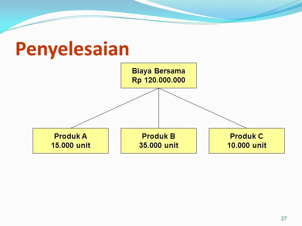 27 Penyelesaian Biaya Bersama Rp 120.000.000 Produk A 15.000 unit Produk B 35.000 unit Produk C 10.000 unit