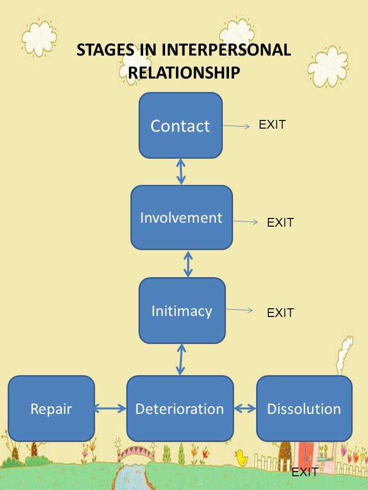 STAGES IN INTERPERSONAL RELATIONSHIP Contact  perceptual contact (misal : melihat, mendengar untuk mengetahui ciri fisik)  interactional contact (kontak basabasi dan relatif melalui verbal & nonverbal)