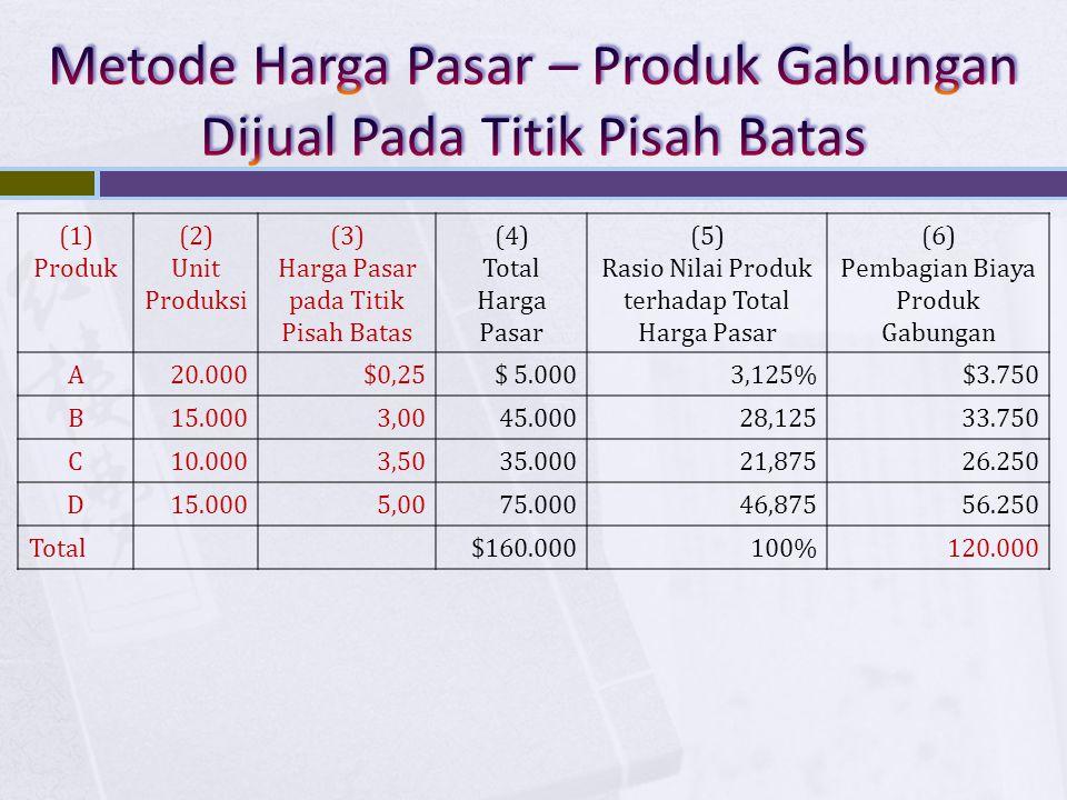 (1) Produk (2) Unit Produksi (3) Harga Pasar pada Titik Pisah Batas (4) Total Harga Pasar (5) Rasio Nilai Produk terhadap Total Harga Pasar (6) Pembag