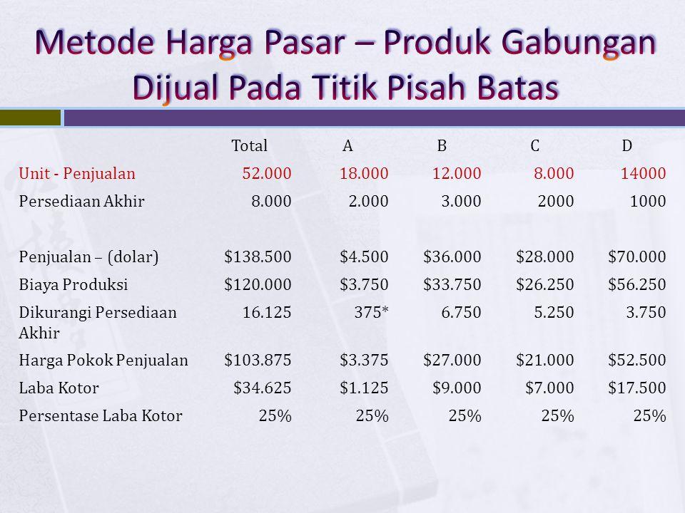 TotalABCD Unit - Penjualan52.00018.00012.0008.00014000 Persediaan Akhir8.0002.0003.00020001000 Penjualan – (dolar)$138.500$4.500$36.000$28.000$70.000