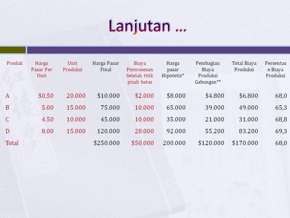 ProdukHarga Pasar Per Unit Unit Produksi Harga Pasar Final Biaya Pemrosesan Setelah titik pisah batas Harga pasar Hipotetis* Pembagian Biaya Produksi