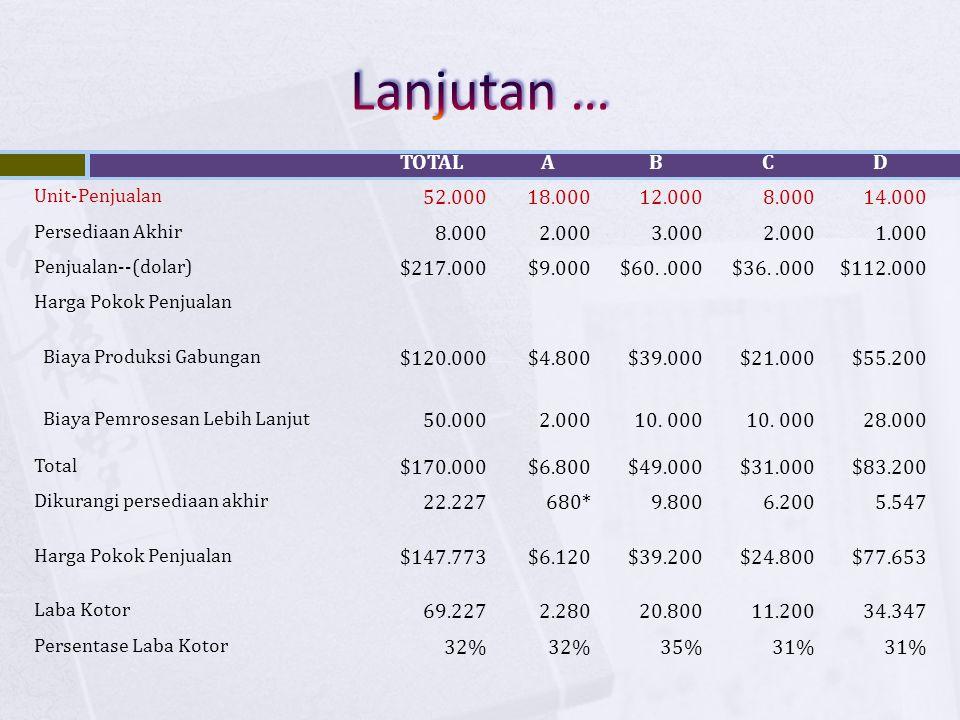 TOTALABCD Unit-Penjualan 52.00018.00012.0008.00014.000 Persediaan Akhir 8.0002.0003.0002.0001.000 Penjualan--(dolar) $217.000$9.000$60..000$36..000$11