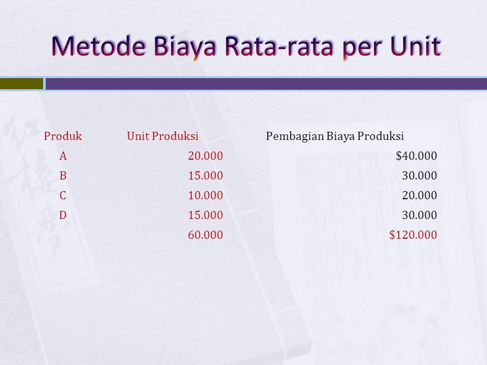 ProdukUnit ProduksiPembagian Biaya Produksi A20.000$40.000 B15.00030.000 C10.00020.000 D15.00030.000 60.000$120.000