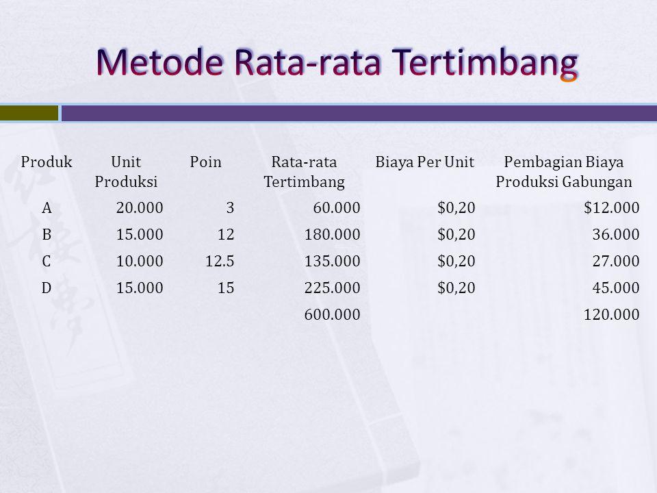 ProdukUnit Produksi PoinRata-rata Tertimbang Biaya Per UnitPembagian Biaya Produksi Gabungan A20.000360.000$0,20$12.000 B15.00012180.000$0,2036.000 C1