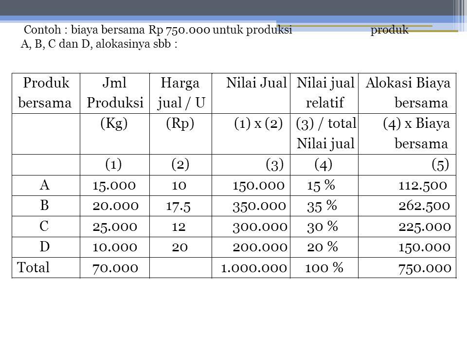Produk bersama Jml Produksi Harga jual / U Nilai Jual Nilai jual relatif Alokasi Biaya bersama (Kg) (Rp) (1) x (2) (3) / total Nilai jual (4) x Biaya bersama (1) (2) (3) (4) (5) A 15.000 10 150.000 15 % 112.500 B 20.000 17.5 350.000 35 % 262.500 C 25.000 12 300.000 30 % 225.000 D 10.000 20 200.000 20 % 150.000 Total 70.000 1.000.000 100 % 750.000 Contoh : biaya bersama Rp 750.000 untuk produksi produk A, B, C dan D, alokasinya sbb :