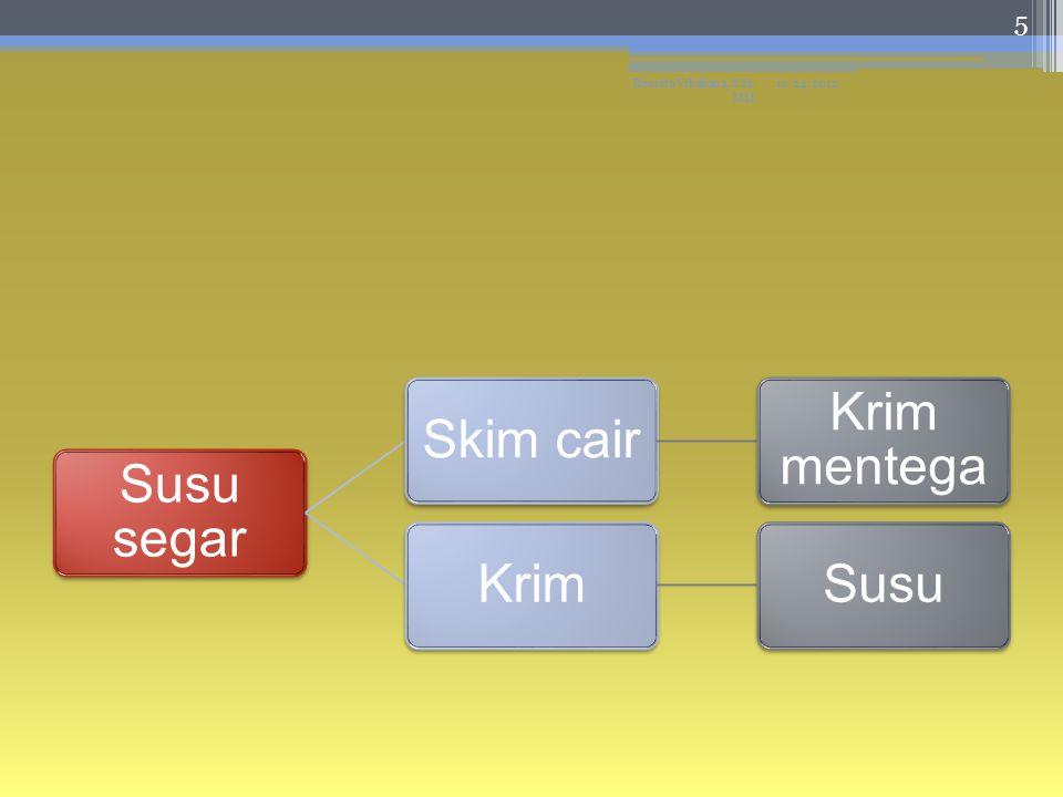 Susu segar Skim cair Krim mentega KrimSusu 11/24/2012Resista Vikaliana, S.Si. MM 5