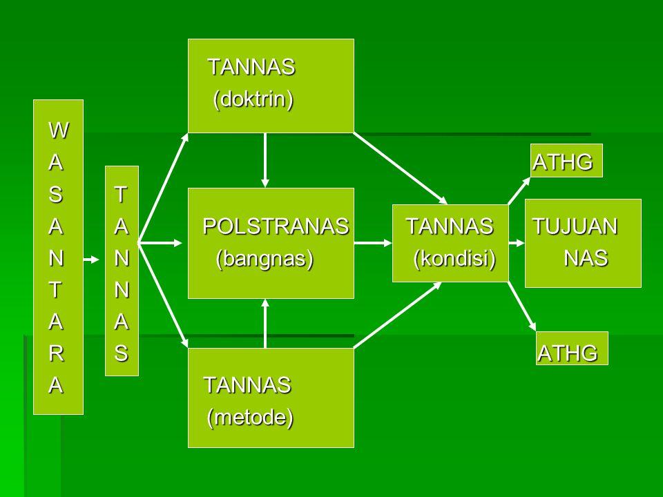TANNAS TANNAS (doktrin) (doktrin)W A ATHG S T A A POLSTRANAS TANNAS TUJUAN N N (bangnas) (kondisi) NAS T N A A R S ATHG A TANNAS (metode) (metode)