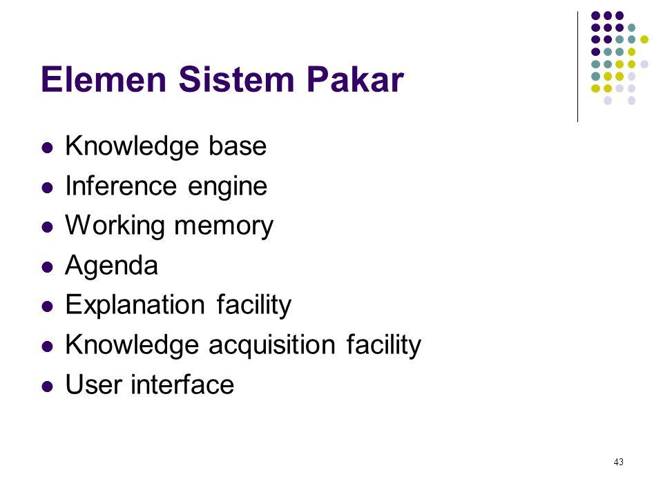 Elemen Sistem Pakar Knowledge base Inference engine Working memory Agenda Explanation facility Knowledge acquisition facility User interface 43