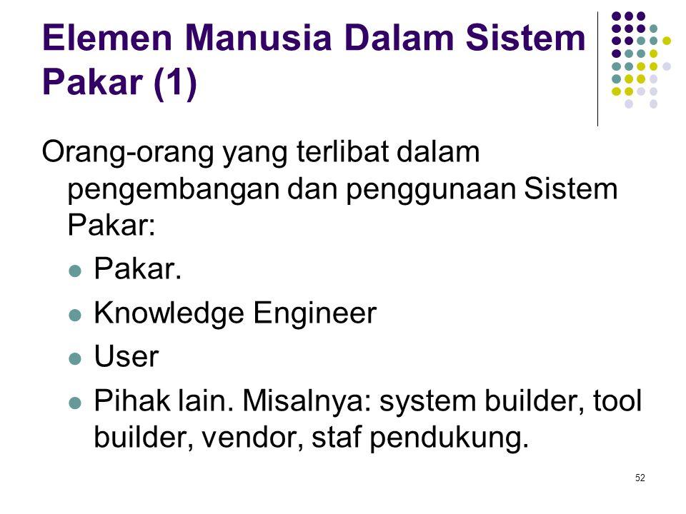 Elemen Manusia Dalam Sistem Pakar (1) Orang-orang yang terlibat dalam pengembangan dan penggunaan Sistem Pakar: Pakar. Knowledge Engineer User Pihak l