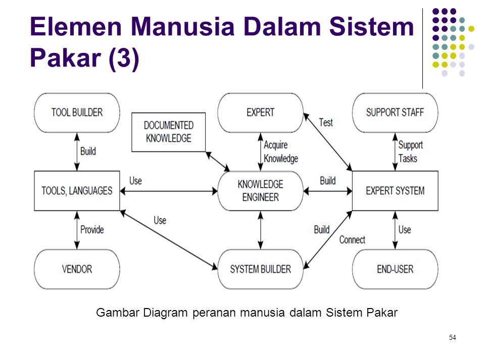 Elemen Manusia Dalam Sistem Pakar (3) 54 Gambar Diagram peranan manusia dalam Sistem Pakar