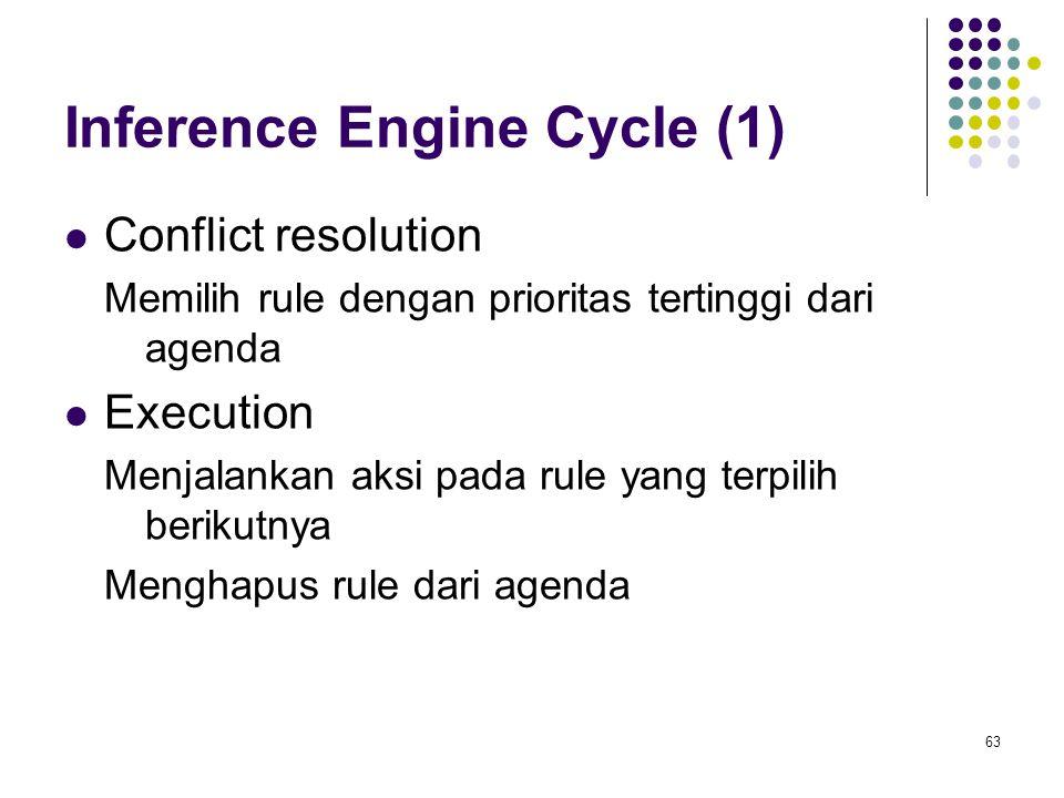 Inference Engine Cycle (1) Conflict resolution Memilih rule dengan prioritas tertinggi dari agenda Execution Menjalankan aksi pada rule yang terpilih berikutnya Menghapus rule dari agenda 63