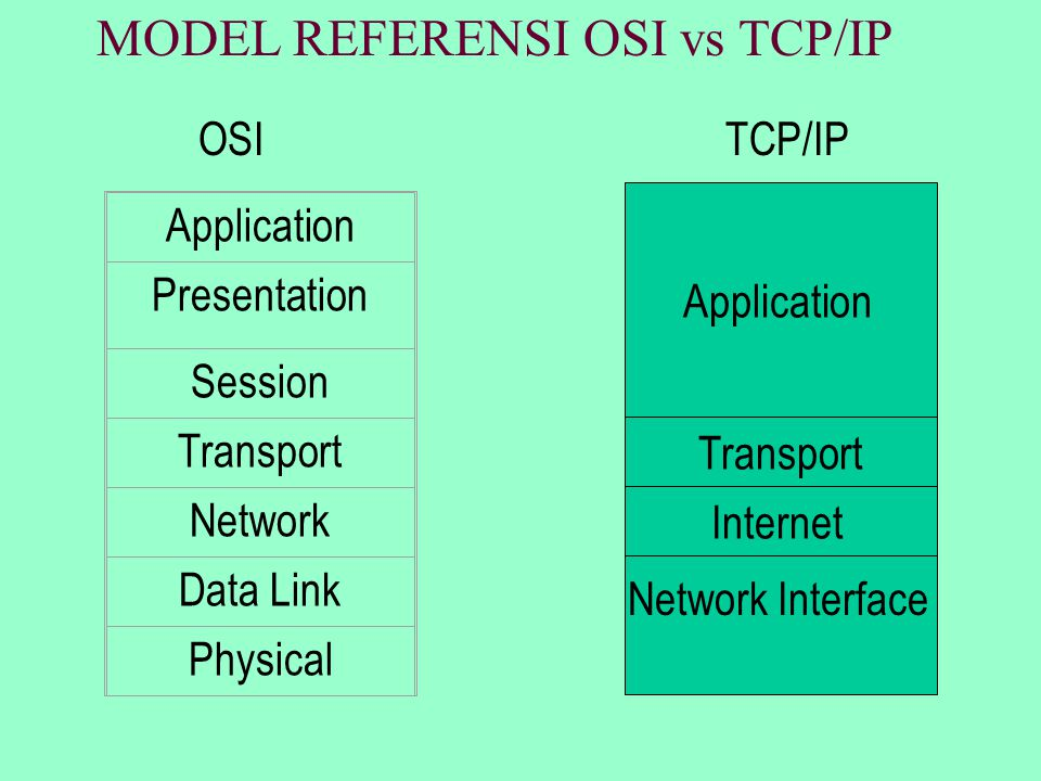 DATA Application Layer DATA Transport Layer IP Header DATAIP HeaderTCP Header Internet Layer DATAIP HeaderTCP Header Network Interface Header Network Interface Layer Pergerakan DATA dalam TCP/IP