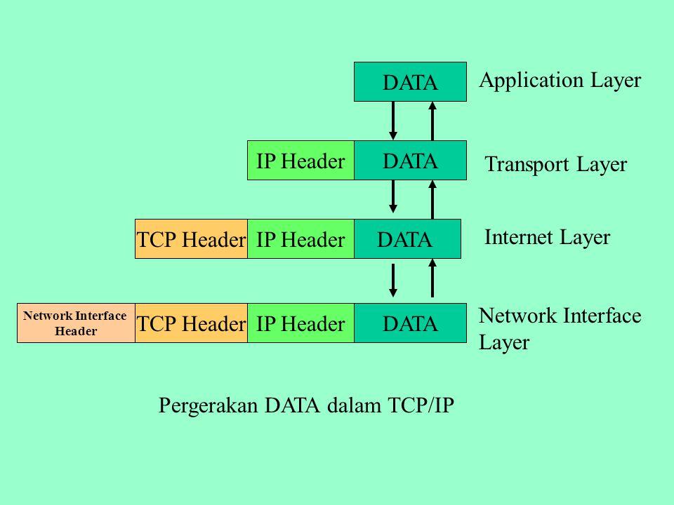 Network Interface Layer Bertugas mengirim dan menerima data ke/dari media fisik.