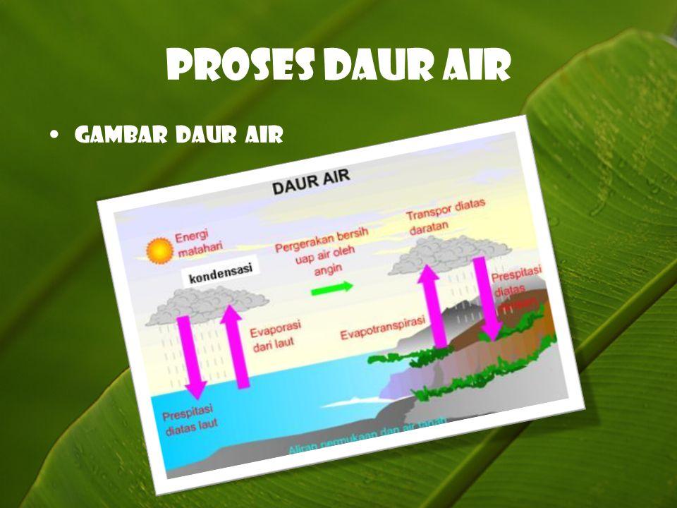 Proses Daur Air Gambar daur air