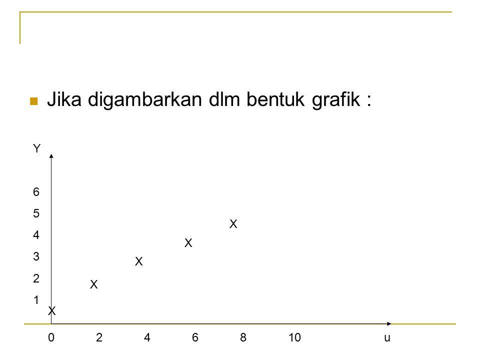 Jika digambarkan dlm bentuk grafik : 0246810u Y654321Y654321 X X X X X