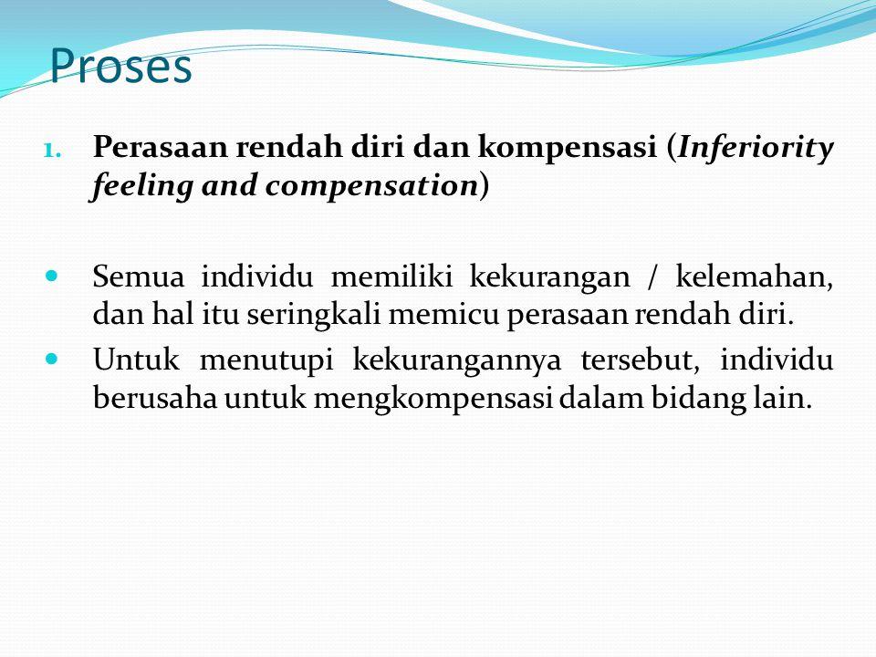 Proses 1. Perasaan rendah diri dan kompensasi (Inferiority feeling and compensation) Semua individu memiliki kekurangan / kelemahan, dan hal itu serin