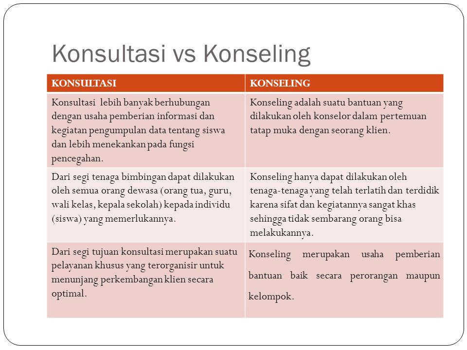 Konsultasi vs Konseling KONSULTASIKONSELING Konsultasi lebih banyak berhubungan dengan usaha pemberian informasi dan kegiatan pengumpulan data tentang