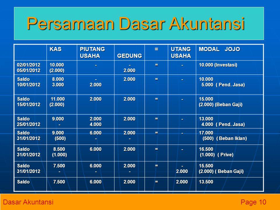 Persamaan Dasar Akuntansi KAS PIUTANG USAHA GEDUNG GEDUNG= UTANG USAHA MODAL JOJO 02/01/201205/01/201210.000(2.000)--2.000=- 10.000 (Investasi) Saldo1