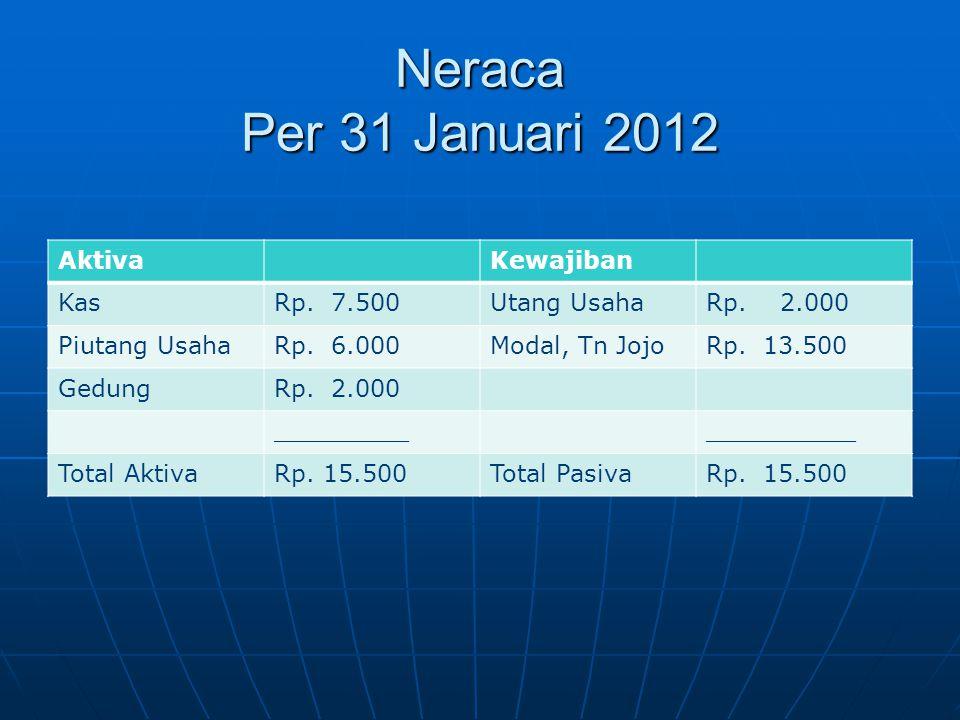 Neraca Per 31 Januari 2012 AktivaKewajiban KasRp. 7.500Utang UsahaRp. 2.000 Piutang UsahaRp. 6.000Modal, Tn JojoRp. 13.500 GedungRp. 2.000 ___________