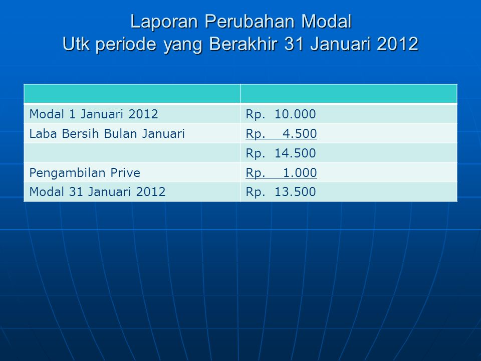 Laporan Perubahan Modal Utk periode yang Berakhir 31 Januari 2012 Laporan Perubahan Modal Utk periode yang Berakhir 31 Januari 2012 Modal 1 Januari 20