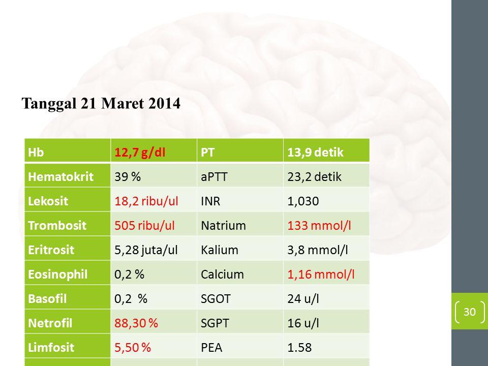 Hb12,7 g/dlPT13,9 detik Hematokrit39 %aPTT23,2 detik Lekosit18,2 ribu/ulINR1,030 Trombosit505 ribu/ulNatrium133 mmol/l Eritrosit5,28 juta/ulKalium3,8 mmol/l Eosinophil0,2 %Calcium1,16 mmol/l Basofil0,2 %SGOT24 u/l Netrofil88,30 %SGPT16 u/l Limfosit5,50 %PEA1.58 Monosit5,00%CEA>200.000 30 Tanggal 21 Maret 2014