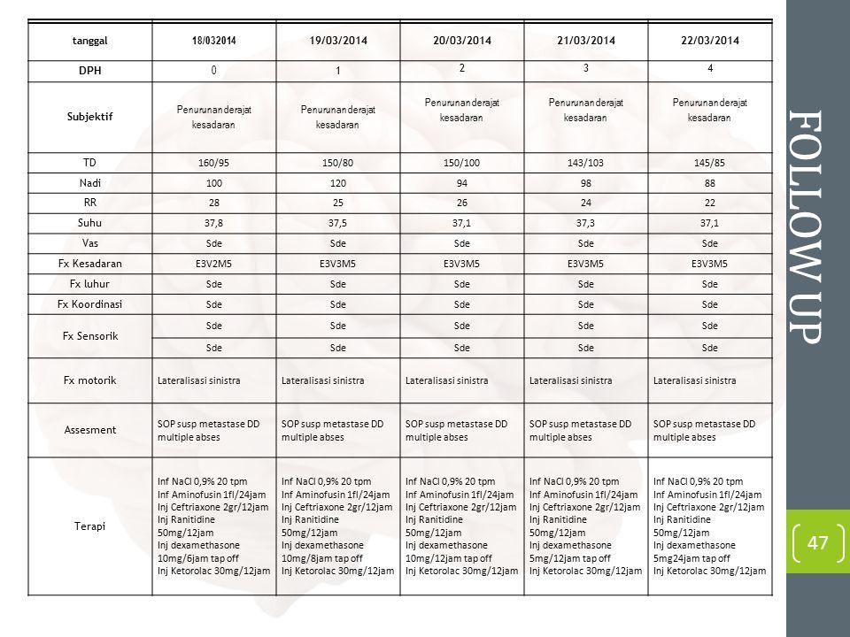 FOLLOW UP 47 tanggal 18/032014 19/03/201420/03/201421/03/201422/03/2014 DPH 0 1 234 Subjektif Penurunan derajat kesadaran TD 160/95150/80150/100143/10