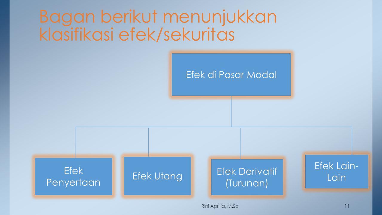 11 Bagan berikut menunjukkan klasifikasi efek/sekuritas Efek di Pasar Modal Efek Penyertaan Efek Lain- Lain Efek Utang Efek Derivatif (Turunan) Rini A