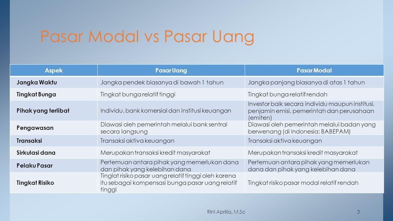 Pasar Modal vs Pasar Uang 3 AspekPasar UangPasar Modal Jangka Waktu Jangka pendek biasanya di bawah 1 tahunJangka panjang biasanya di atas 1 tahun Tin