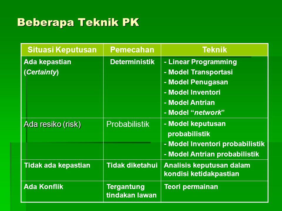 Beberapa Teknik PK Situasi KeputusanPemecahanTeknik Ada kepastian (Certainty) Deterministik- Linear Programming - Model Transportasi - Model Penugasan
