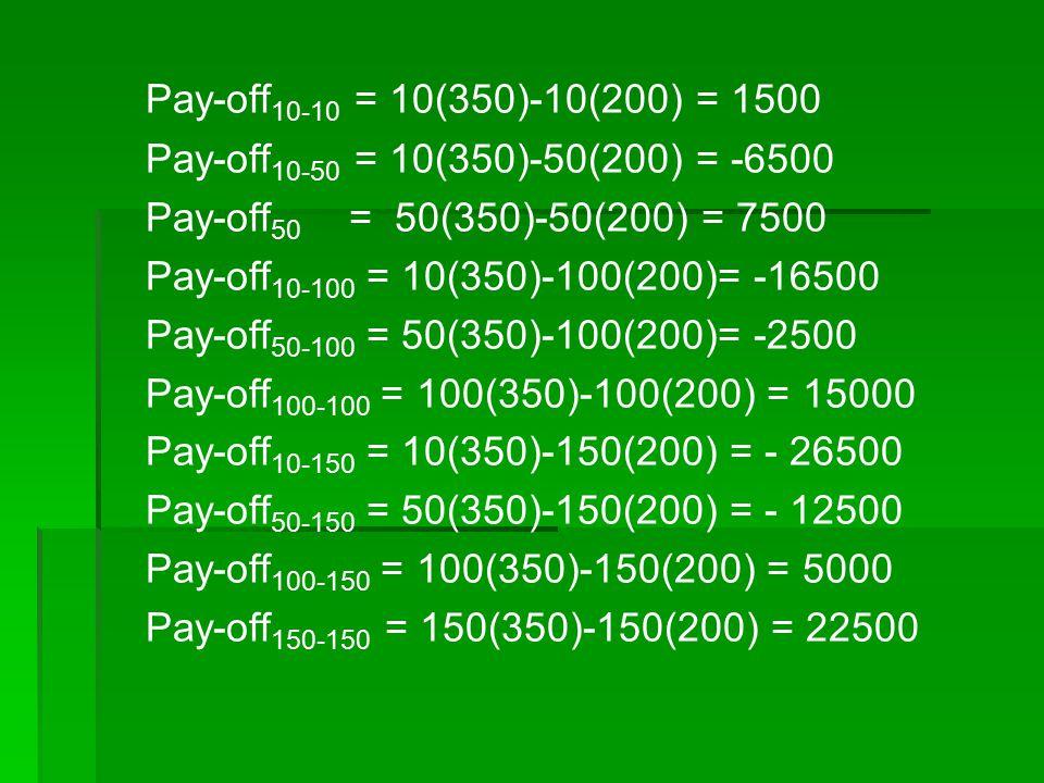 Pay-off 10-10 = 10(350)-10(200) = 1500 Pay-off 10-50 = 10(350)-50(200) = -6500 Pay-off 50 = 50(350)-50(200) = 7500 Pay-off 10-100 = 10(350)-100(200)=
