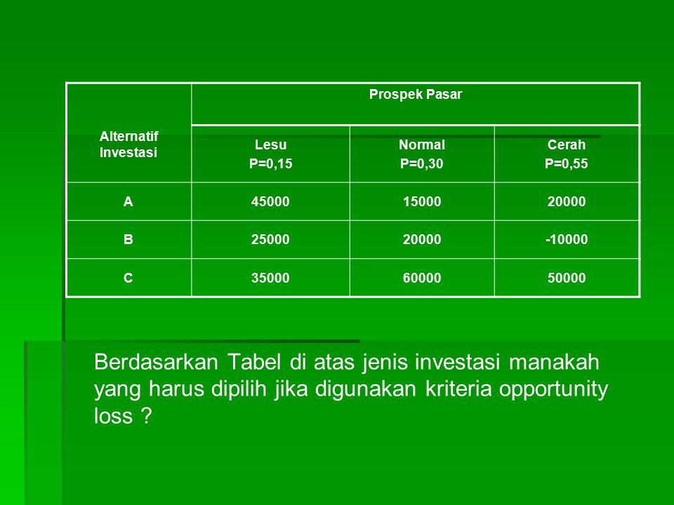 Berdasarkan Tabel di atas jenis investasi manakah yang harus dipilih jika digunakan kriteria opportunity loss ? Prospek Pasar Alternatif Investasi Les