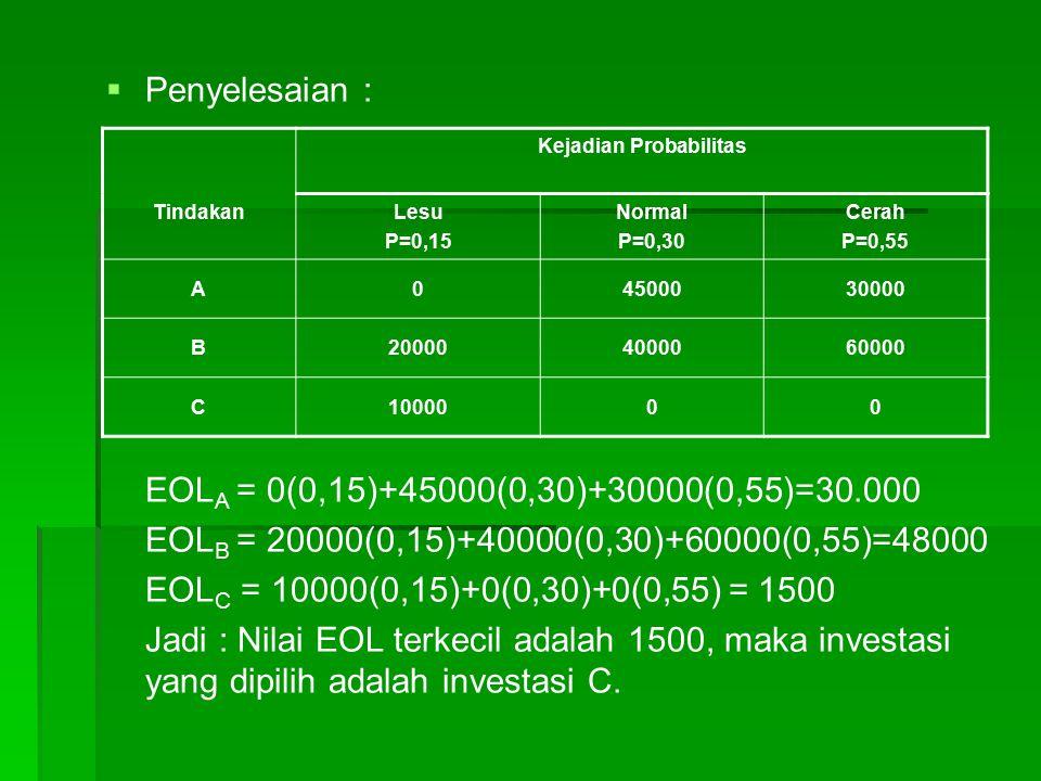   Penyelesaian : EOL A = 0(0,15)+45000(0,30)+30000(0,55)=30.000 EOL B = 20000(0,15)+40000(0,30)+60000(0,55)=48000 EOL C = 10000(0,15)+0(0,30)+0(0,55) = 1500 Jadi : Nilai EOL terkecil adalah 1500, maka investasi yang dipilih adalah investasi C.