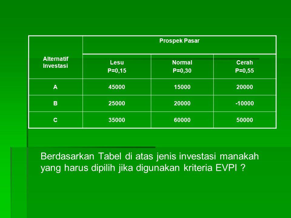 Berdasarkan Tabel di atas jenis investasi manakah yang harus dipilih jika digunakan kriteria EVPI ? Prospek Pasar Alternatif Investasi Lesu P=0,15 Nor