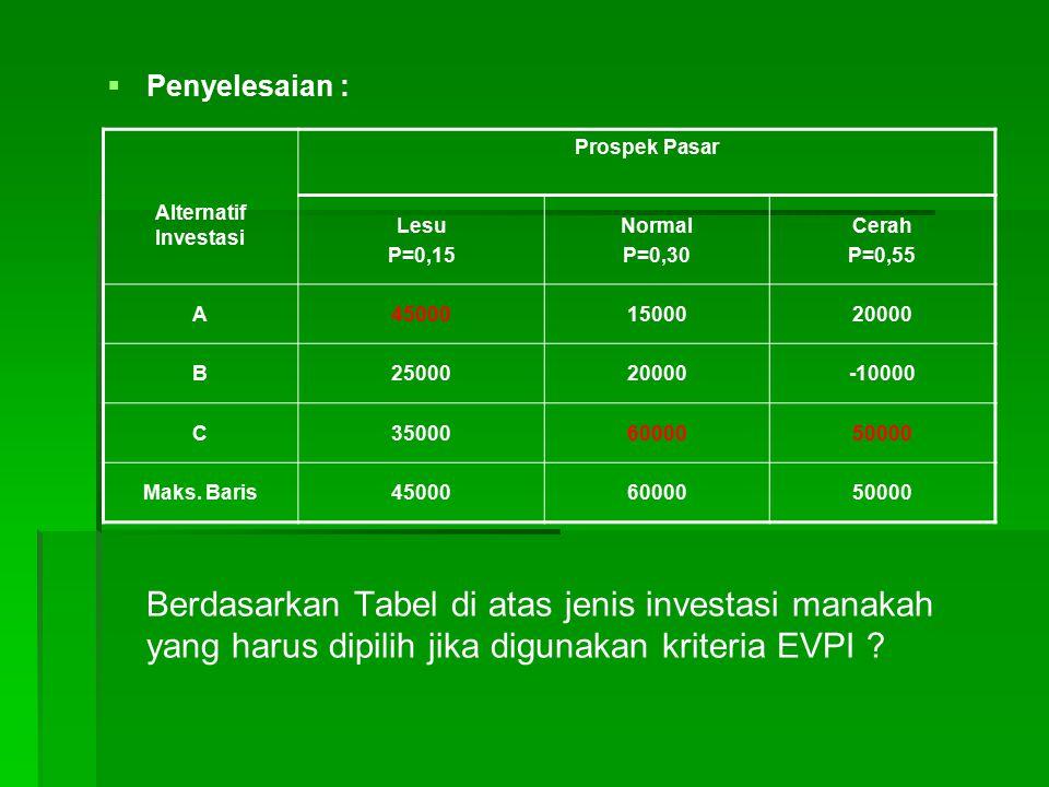   Penyelesaian : Berdasarkan Tabel di atas jenis investasi manakah yang harus dipilih jika digunakan kriteria EVPI ? Prospek Pasar Alternatif Invest