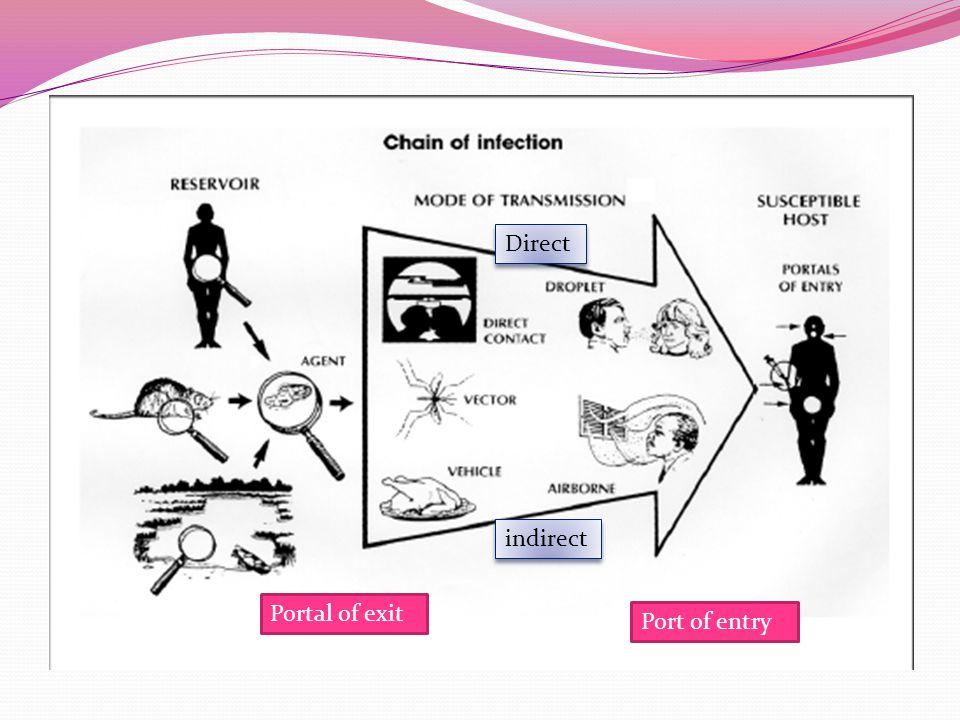 Pemberantasan penyakit menular 1.Surveillance Identifikasi masalah: what, when, where, who, how.