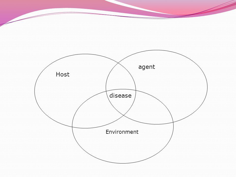Host agent Environment disease