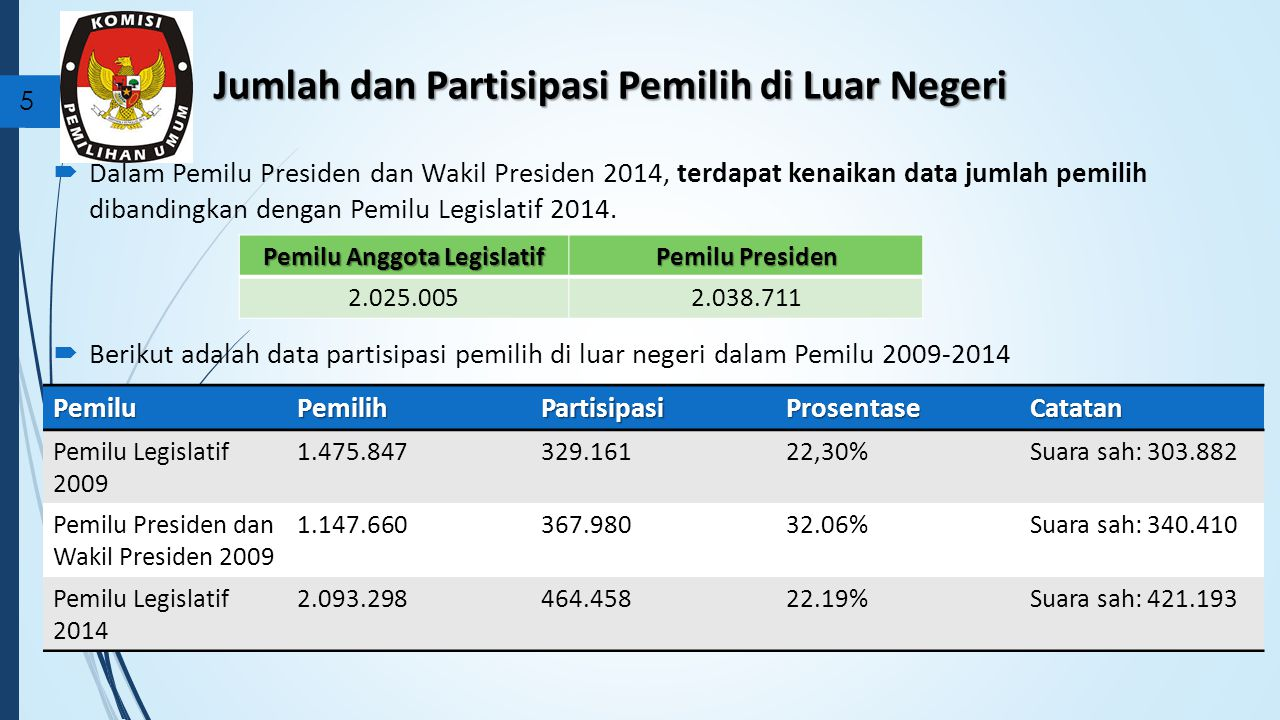 Jumlah dan Partisipasi Pemilih di Luar Negeri  Dalam Pemilu Presiden dan Wakil Presiden 2014, terdapat kenaikan data jumlah pemilih dibandingkan dengan Pemilu Legislatif 2014.