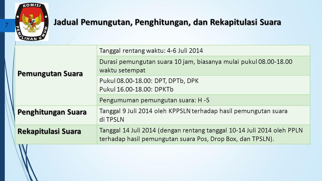 Jadual Pemungutan, Penghitungan, dan Rekapitulasi Suara 7 Pemungutan Suara Tanggal rentang waktu: 4-6 Juli 2014 Durasi pemungutan suara 10 jam, biasanya mulai pukul 08.00-18.00 waktu setempat Pukul 08.00-18.00: DPT, DPTb, DPK Pukul 16.00-18.00: DPKTb Pengumuman pemungutan suara: H -5 Penghitungan Suara Tanggal 9 Juli 2014 oleh KPPSLN terhadap hasil pemungutan suara di TPSLN Rekapitulasi Suara Tanggal 14 Juli 2014 (dengan rentang tanggal 10-14 Juli 2014 oleh PPLN terhadap hasil pemungutan suara Pos, Drop Box, dan TPSLN).