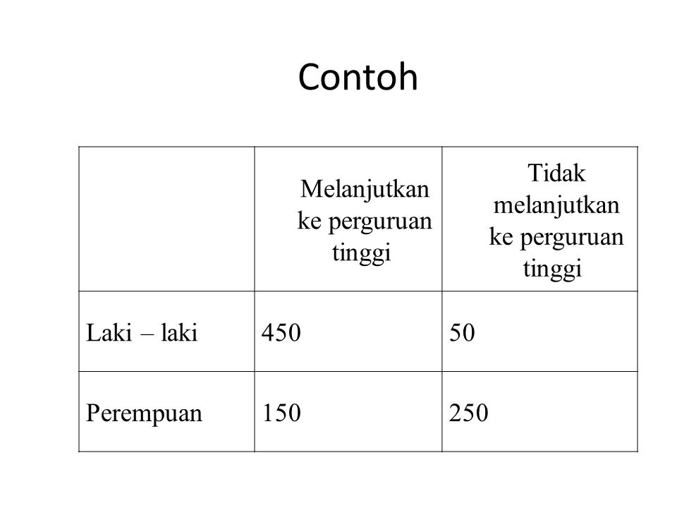 Perhatikan kejadian – kejadian berikut : L : kejadian yang terpilih laki - laki K: kejadian yang terpilih adalah orang yang melanjutkan ke perguruan tinggi Dengan menggunakan ruang contoh yang dipersempit K, maka akan didapatkan P(L K) = 450/600 = ¾