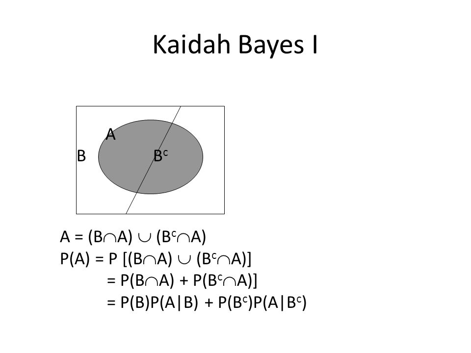 Kaidah Total Peluang Bila kejadian – kejadian Bi  untuk i = 1, 2, …,k, maka untuk sembarang kejadian A yang merupakan himpunan bagian S berlaku P(A) = P(B1) P(A B1) + P(B2) P(A B2) + … + P(Bk) P(A Bk).