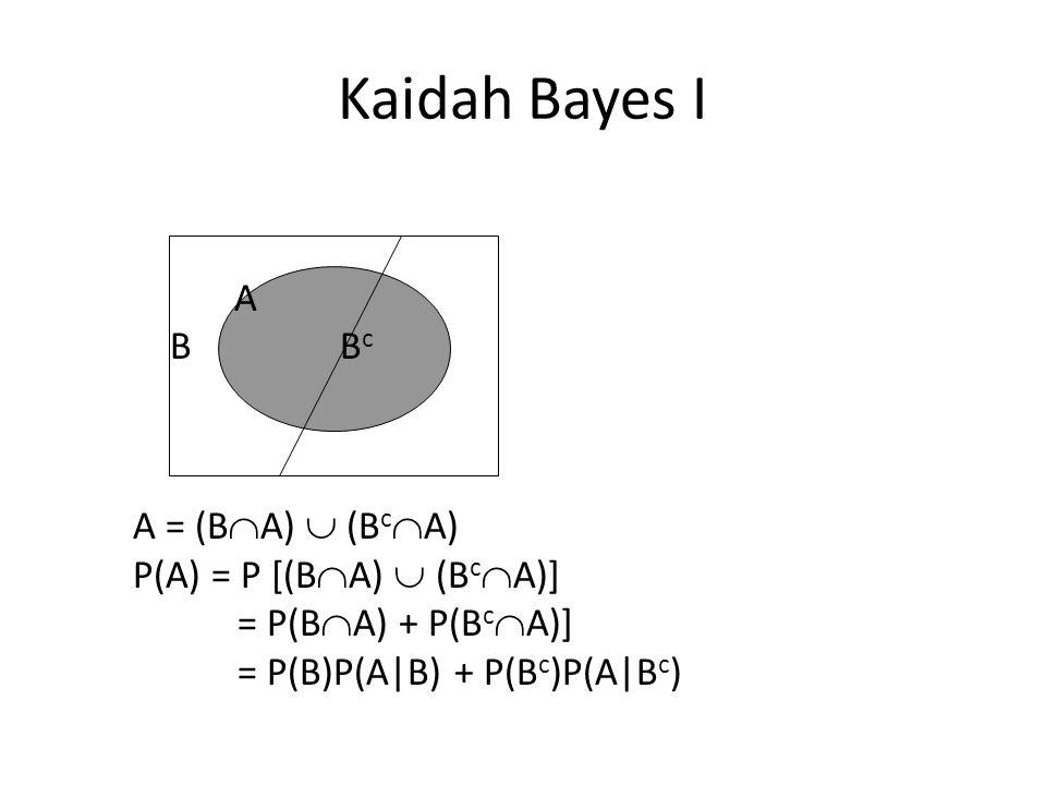 Kaidah Bayes I A B B c A = (B  A)  (B c  A) P(A) = P [(B  A)  (B c  A)] = P(B  A) + P(B c  A)] = P(B)P(A|B) + P(B c )P(A|B c )