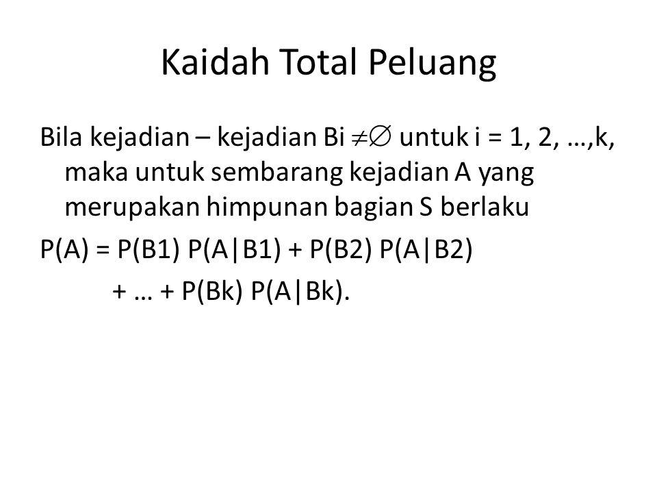 Kaidah Total Peluang Bila kejadian – kejadian Bi  untuk i = 1, 2, …,k, maka untuk sembarang kejadian A yang merupakan himpunan bagian S berlaku P(A)