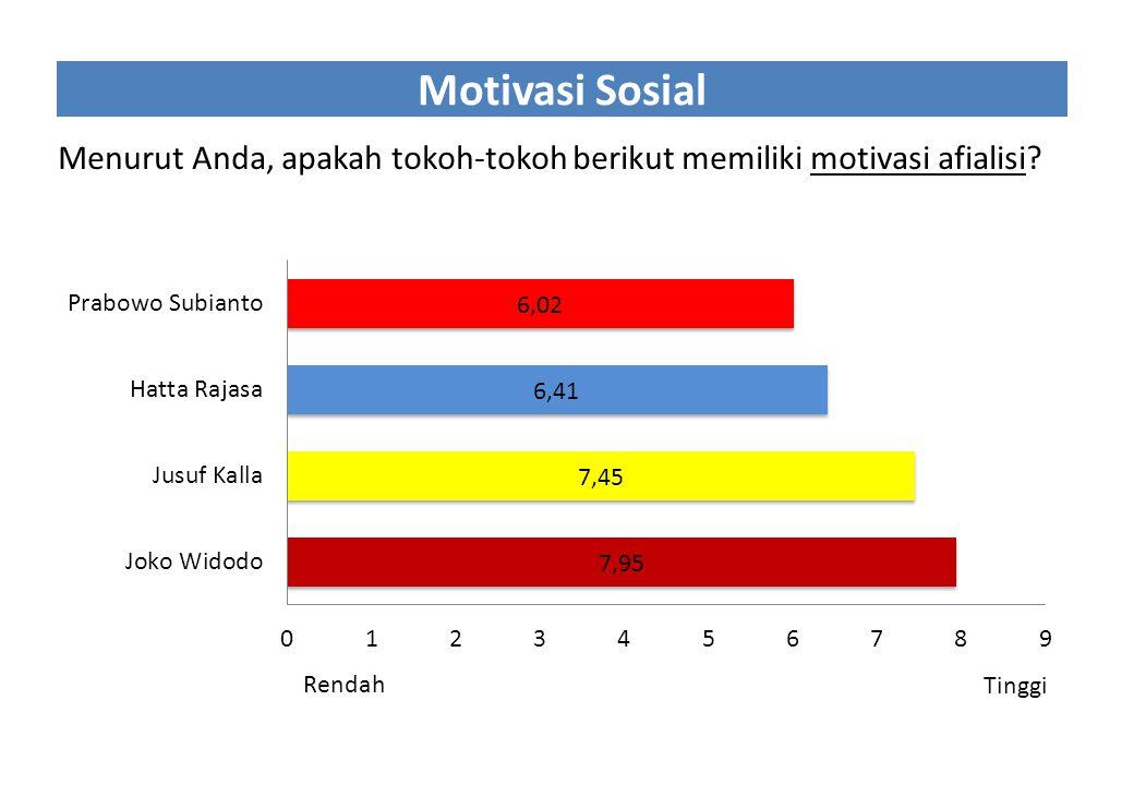 Motivasi Sosial Menurut Anda, apakah tokoh-tokoh berikut memiliki motivasi afialisi? Rendah Tinggi