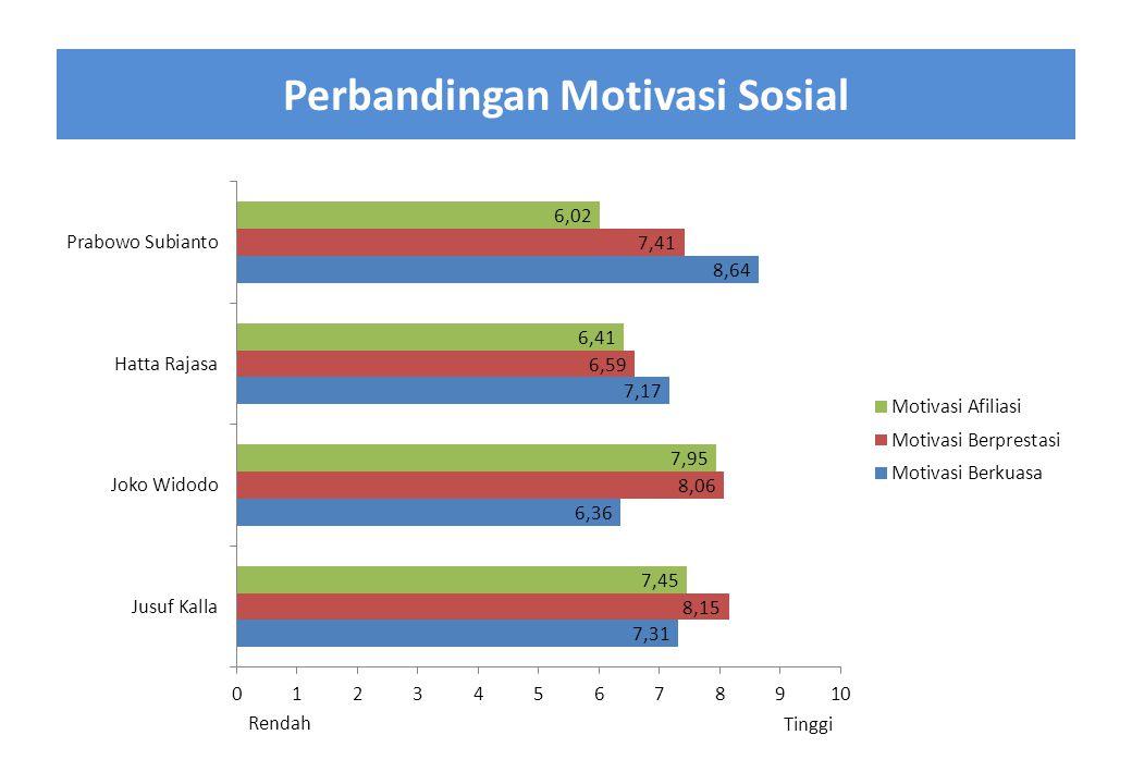 Perbandingan Motivasi Sosial Rendah Tinggi