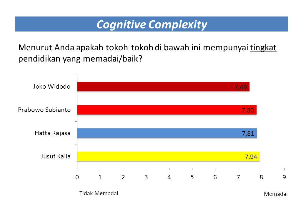 Cognitive Complexity Menurut Anda apakah tokoh-tokoh di bawah ini mempunyai tingkat pendidikan yang memadai/baik? Tidak Memadai Memadai