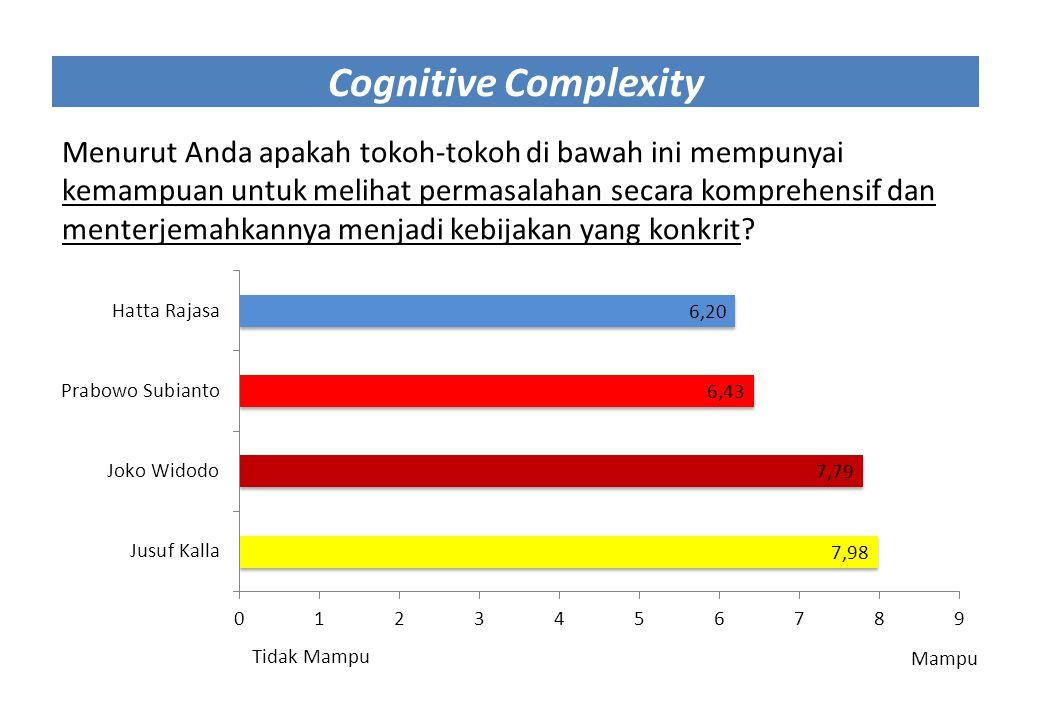 Cognitive Complexity Menurut Anda apakah tokoh-tokoh di bawah ini mempunyai kemampuan untuk melihat permasalahan secara komprehensif dan menterjemahka