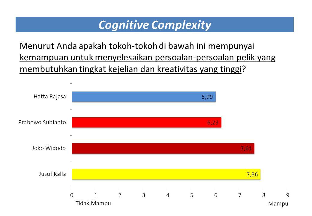 Cognitive Complexity Menurut Anda apakah tokoh-tokoh di bawah ini mempunyai kemampuan untuk menyelesaikan persoalan-persoalan pelik yang membutuhkan t