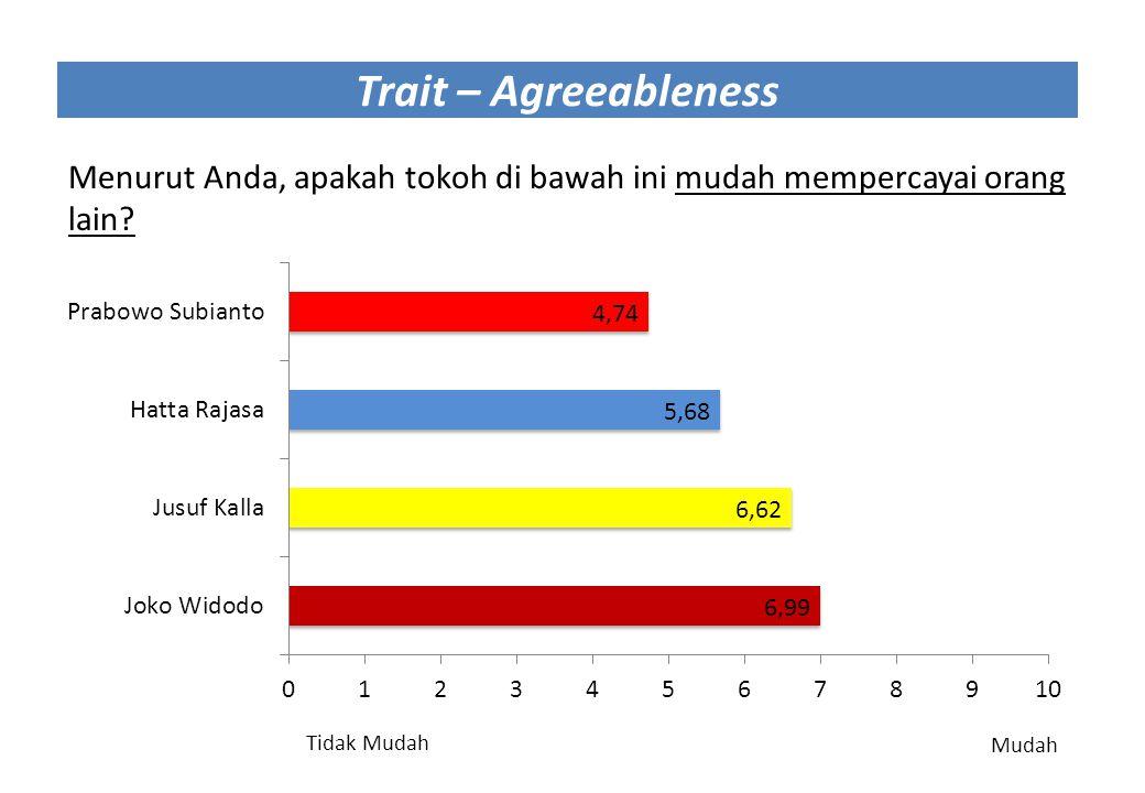 Trait – Agreeableness Menurut Anda, apakah tokoh di bawah ini mudah mempercayai orang lain? Tidak Mudah Mudah