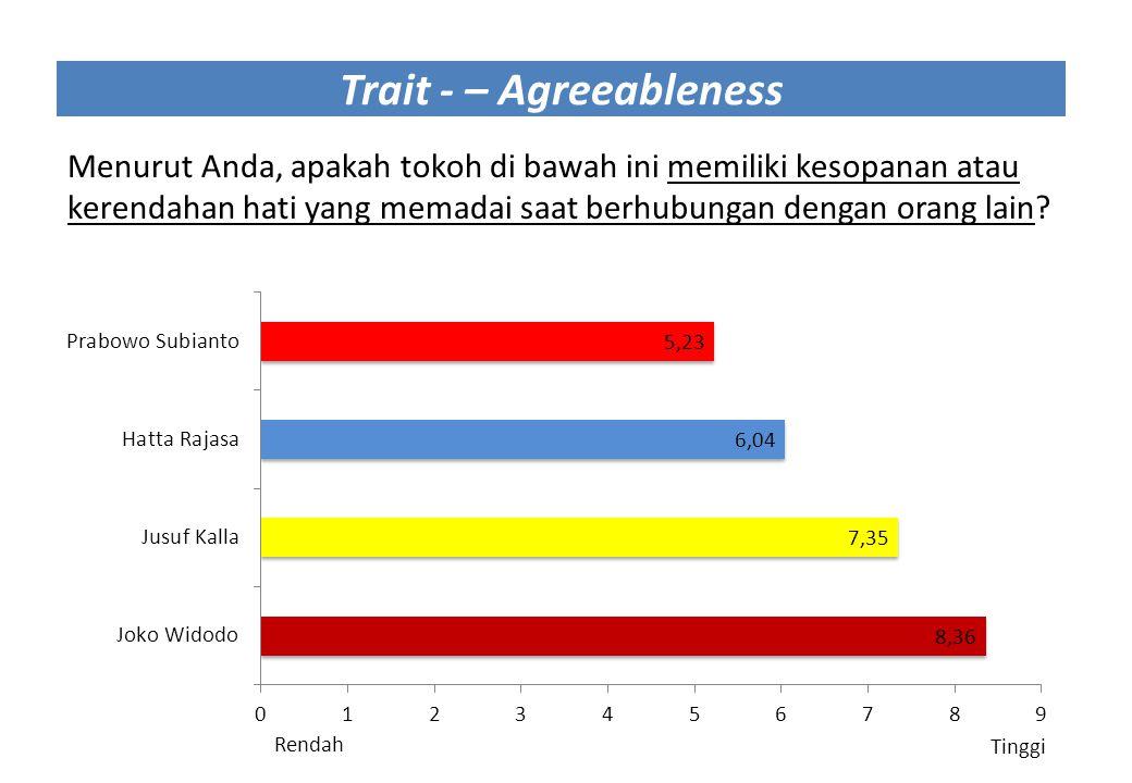 Trait - – Agreeableness Menurut Anda, apakah tokoh di bawah ini memiliki kesopanan atau kerendahan hati yang memadai saat berhubungan dengan orang lai