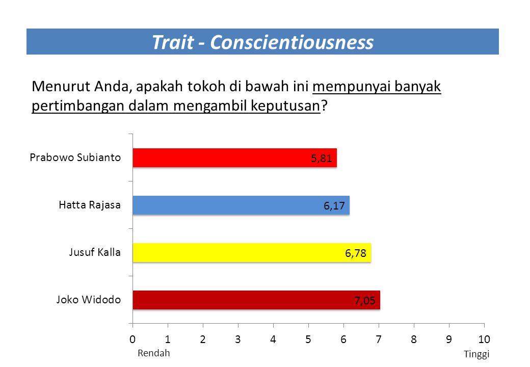 Trait - Conscientiousness Menurut Anda, apakah tokoh di bawah ini mempunyai banyak pertimbangan dalam mengambil keputusan? Rendah Tinggi